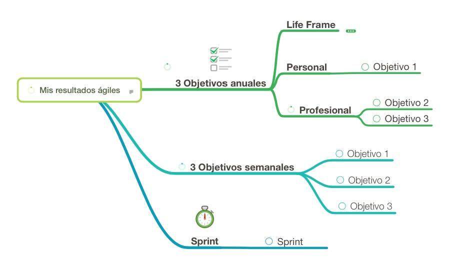 Resultados ágiles, sprints y resultados semanales en MindNode