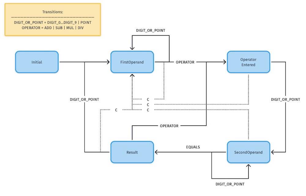 Ejemplo de Diagrams